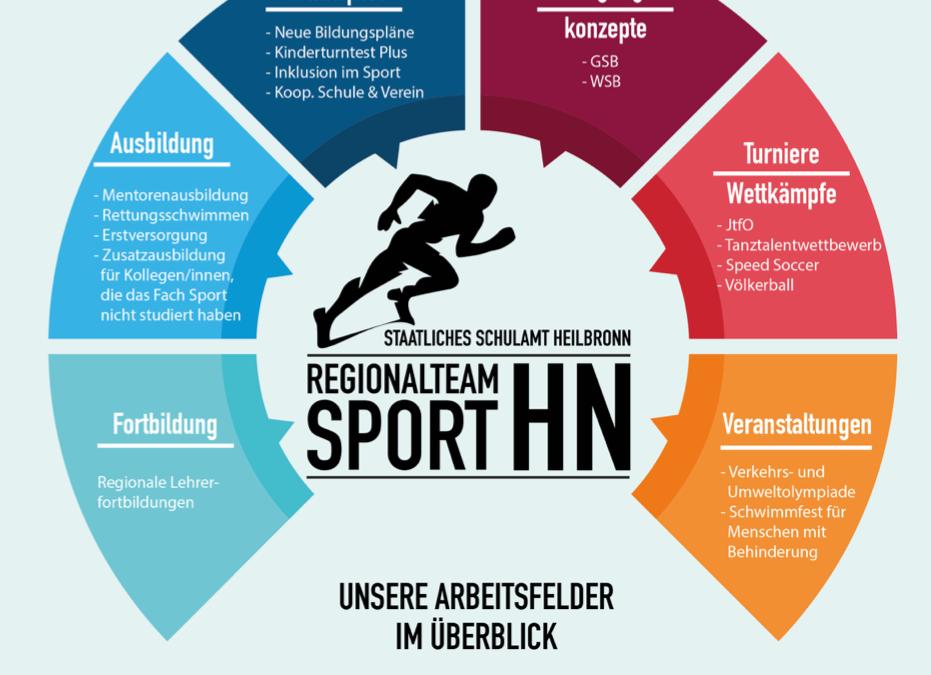 Regionalteam Sport